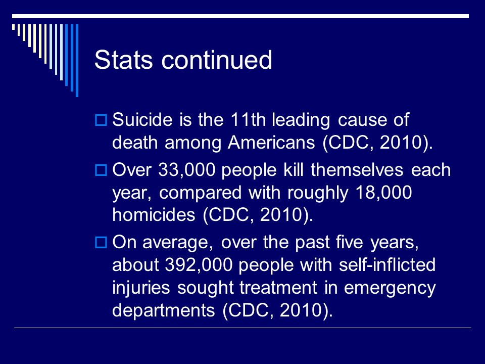 Stats continued  Suicide is the 11th leading cause of death among Americans (CDC, 2010).