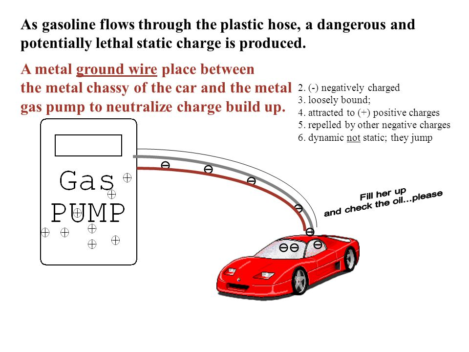 A metal ground wire place between the metal chassy of the car and the metal gas pump to neutralize charge build up.