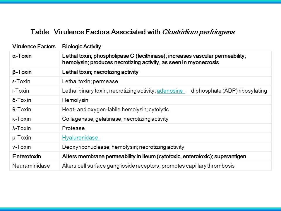 Virulence FactorsBiologic Activity α-ToxinLethal toxin; phospholipase C (lecithinase); increases vascular permeability; hemolysin; produces necrotizin