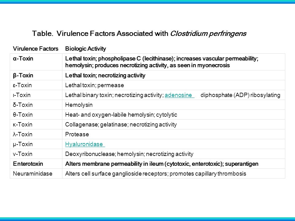 Virulence FactorsBiologic Activity α-ToxinLethal toxin; phospholipase C (lecithinase); increases vascular permeability; hemolysin; produces necrotizing activity, as seen in myonecrosis β-ToxinLethal toxin; necrotizing activity ε-ToxinLethal toxin; permease ι-ToxinLethal binary toxin; necrotizing activity; adenosine diphosphate (ADP) ribosylatingadenosine δ-ToxinHemolysin θ-ToxinHeat- and oxygen-labile hemolysin; cytolytic κ-ToxinCollagenase; gelatinase; necrotizing activity λ-ToxinProtease μ-ToxinHyaluronidase ν-ToxinDeoxyribonuclease; hemolysin; necrotizing activity EnterotoxinAlters membrane permeability in ileum (cytotoxic, enterotoxic); superantigen NeuraminidaseAlters cell surface ganglioside receptors; promotes capillary thrombosis Table.