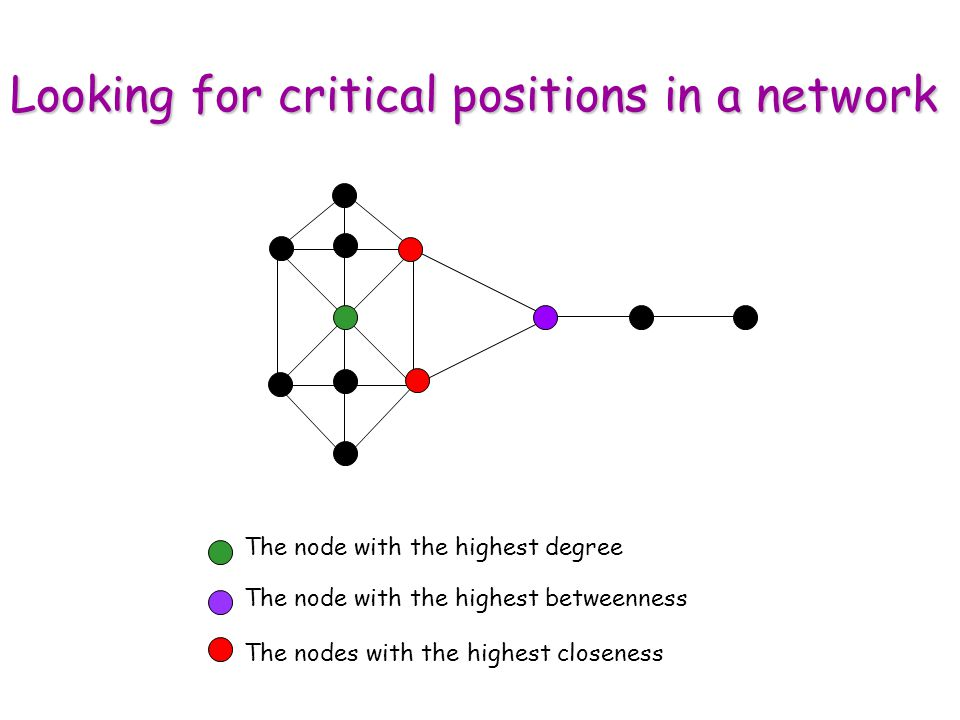 The node with the highest degree The node with the highest betweenness The nodes with the highest closeness Looking for critical positions in a network