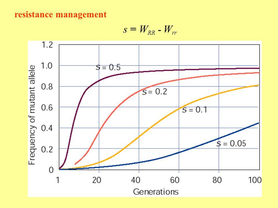 resistance management s = W RR - W rr