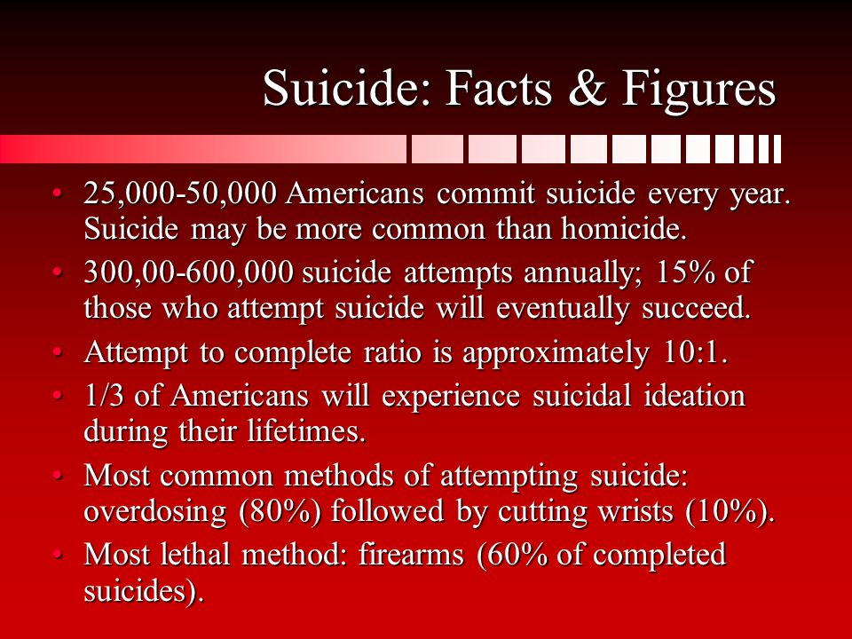 Suicide: Facts & Figures 25,000-50,000 Americans commit suicide every year.