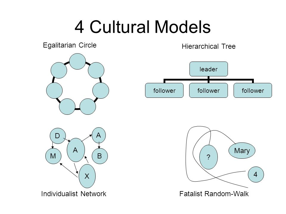 4 Cultural Models leader follower D M X B A A Egalitarian Circle Individualist Network Hierarchical Tree .