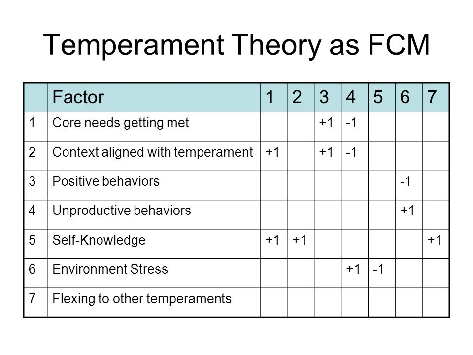 Temperament Theory as FCM Factor1234567 1Core needs getting met+1 2Context aligned with temperament+1 3Positive behaviors 4Unproductive behaviors+1 5Self-Knowledge+1 6Environment Stress+1 7Flexing to other temperaments