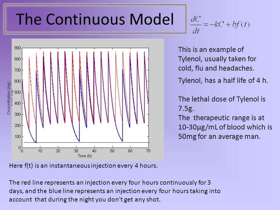 The Continuous Model Here f(t) is an instantaneous injection every 4 hours. The red line represents an injection every four hours continuously for 3 d