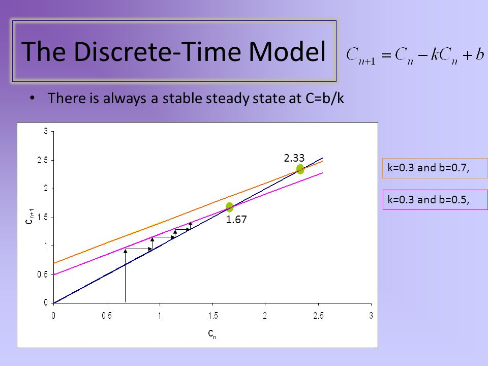 There is always a stable steady state at C=b/k k=0.3 and b=0.7, 2.33 1.67 k=0.3 and b=0.5,