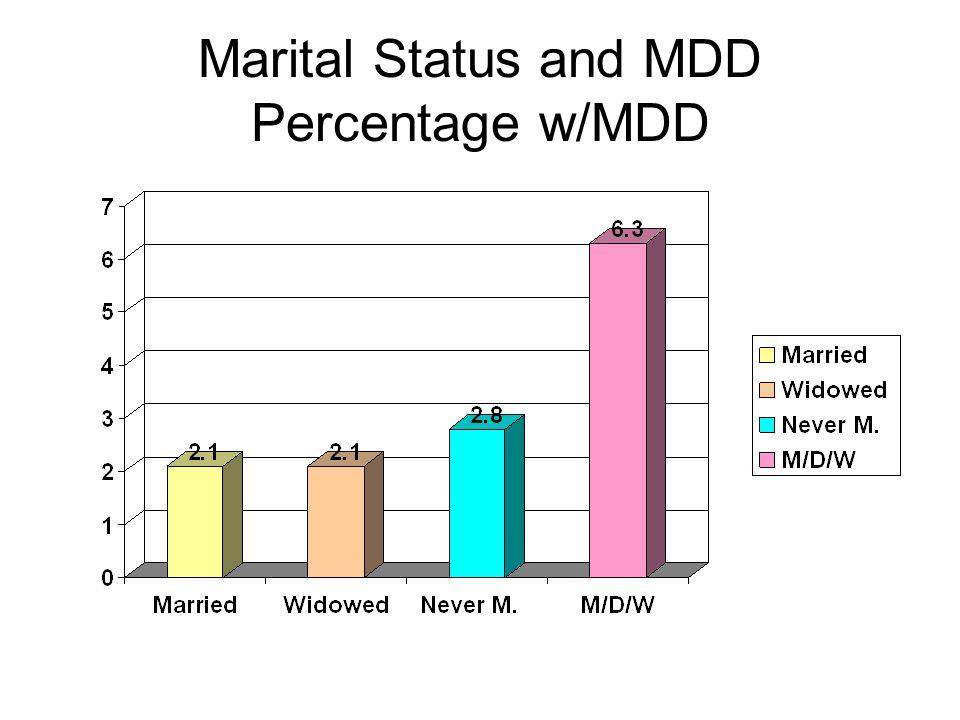Marital Status and MDD Percentage w/MDD