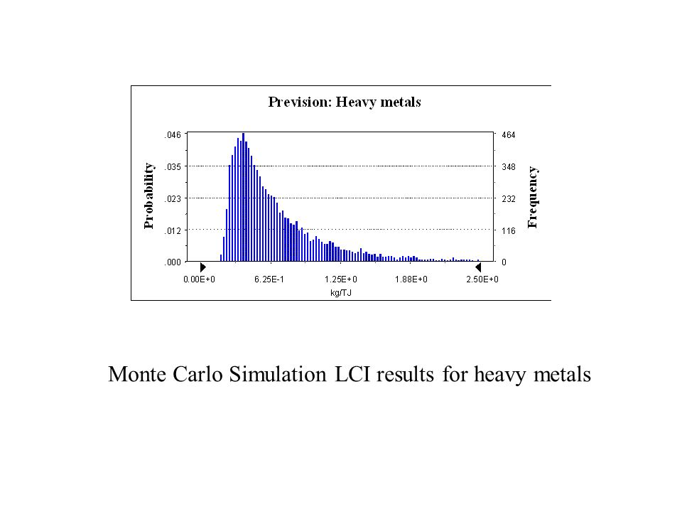 Monte Carlo Simulation LCI results for heavy metals
