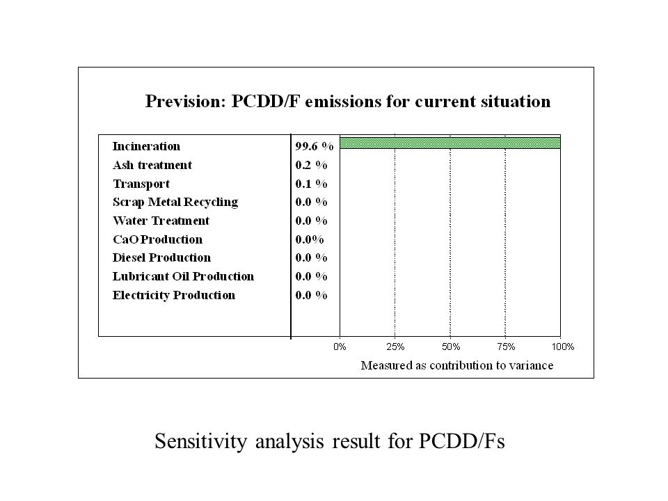 Sensitivity analysis result for PCDD/Fs