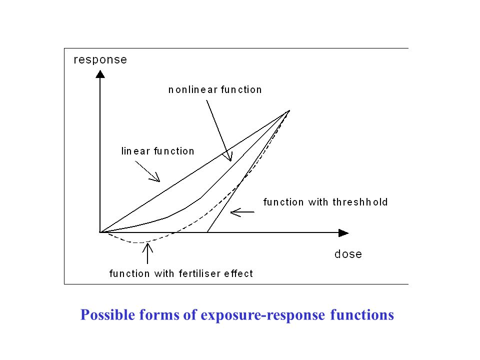 Possible forms of exposure-response functions