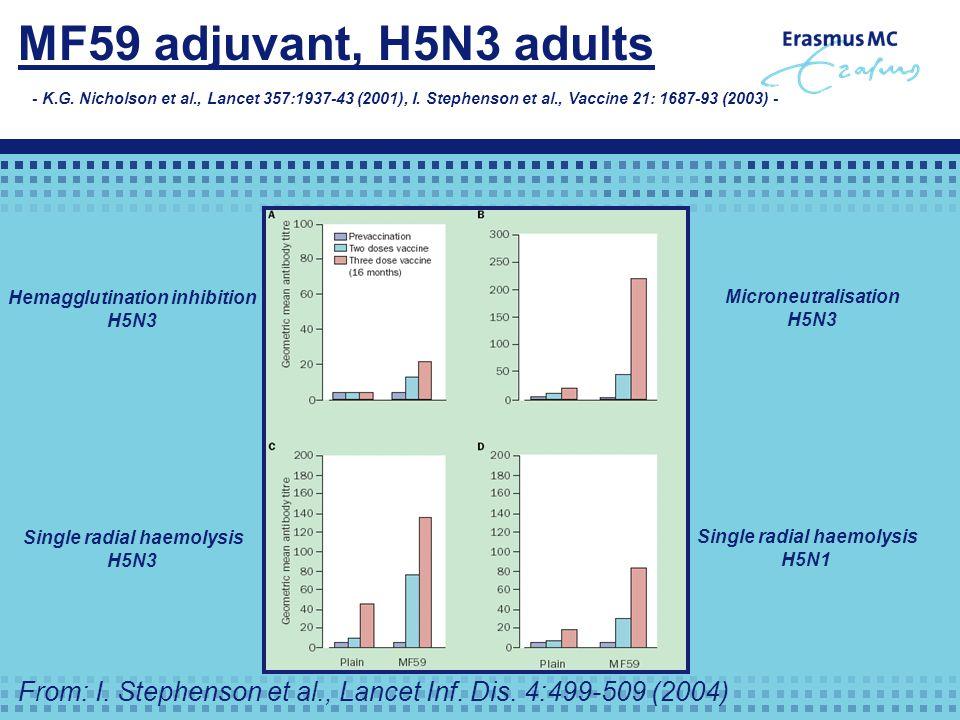 MF59 adjuvant, H5N3 adults - K.G. Nicholson et al., Lancet 357:1937-43 (2001), I.