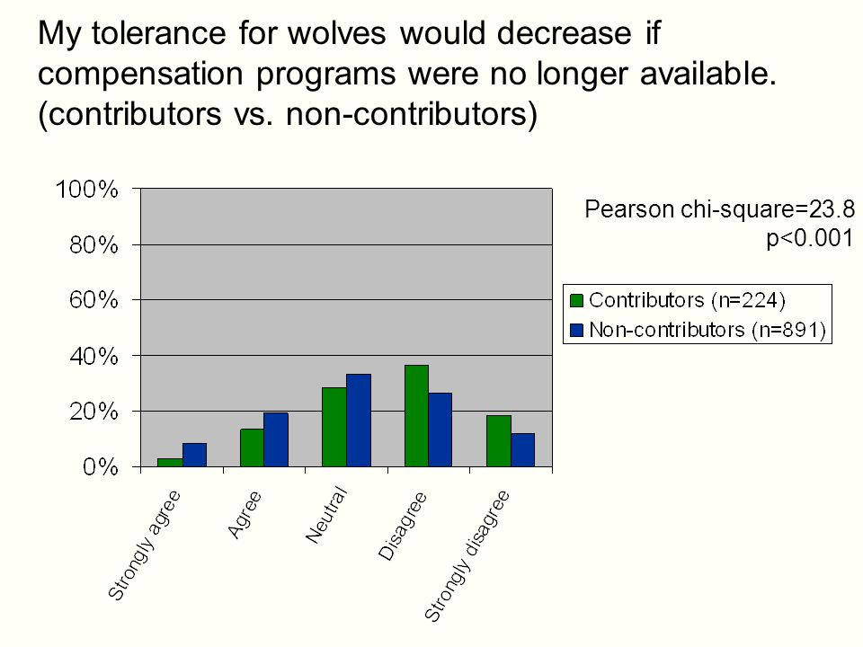 My tolerance for wolves would decrease if compensation programs were no longer available.