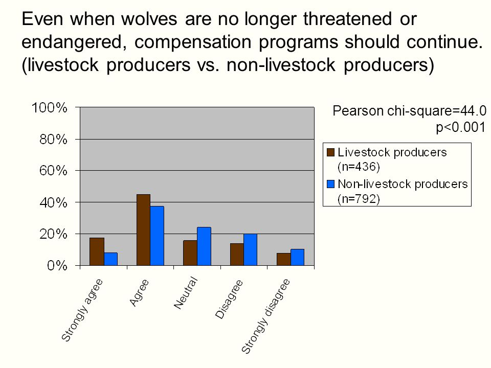 Even when wolves are no longer threatened or endangered, compensation programs should continue.