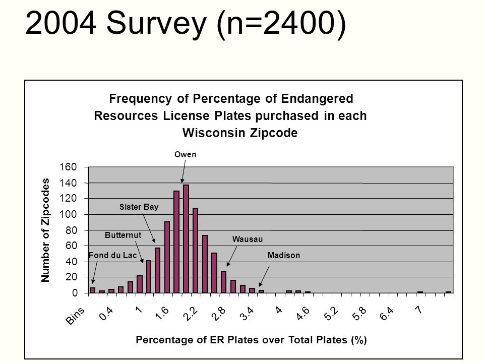 2004 Survey (n=2400) Frequency of Percentage of Endangered Resources License Plates purchased in each Wisconsin Zipcode 0 20 40 60 80 100 120 140 160 Bins 0.4 1 1.62.22.83.4 4 4.65.25.86.4 7 Percentage of ER Plates over Total Plates (%) Number of Zipcodes Fond du Lac Butternut Sister Bay Owen Wausau Madison