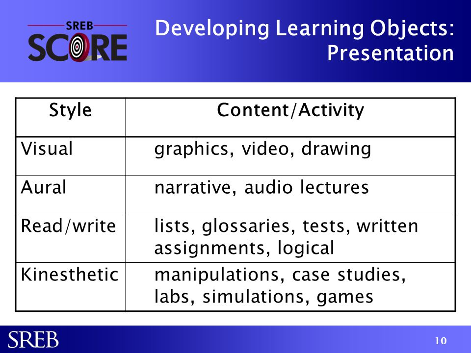 Developing Learning Objects: Presentation StyleContent/Activity Visualgraphics, video, drawing Auralnarrative, audio lectures Read/writelists, glossar