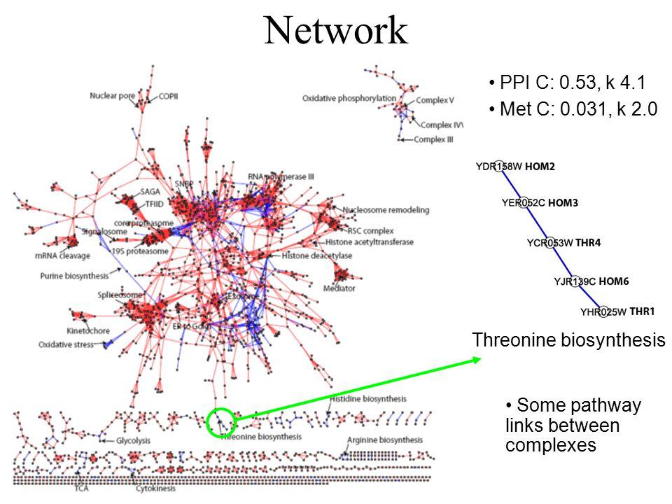 Network PPI C: 0.53, k 4.1 Met C: 0.031, k 2.0 Threonine biosynthesis Some pathway links between complexes