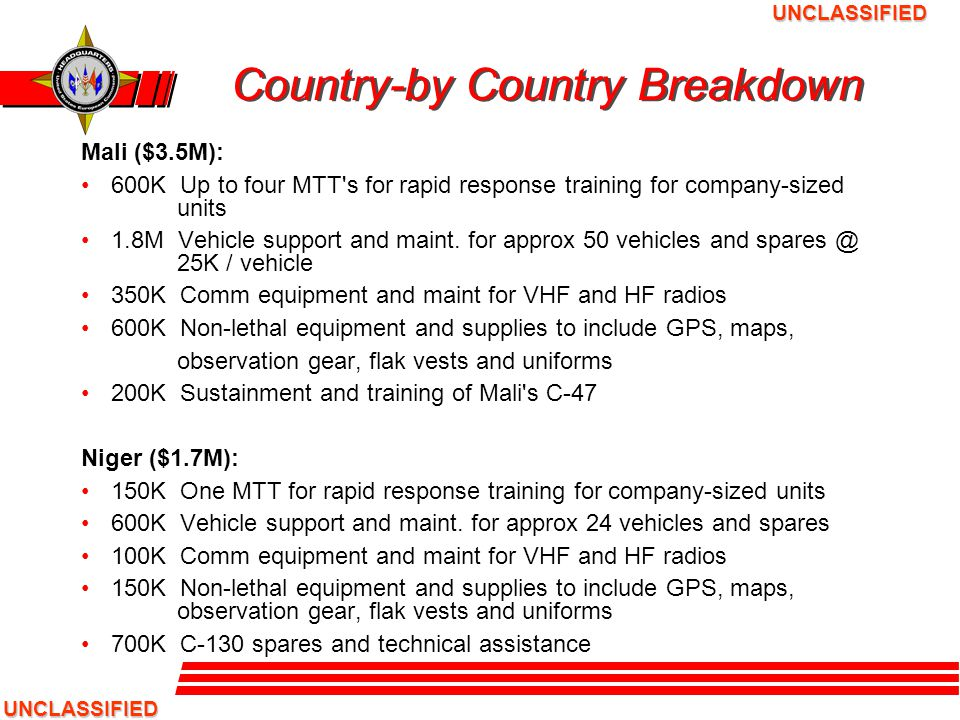 UNCLASSIFIED UNCLASSIFIED Country-by Country Breakdown (cont.) Mauritania ($500K): 150K One MTT for rapid response training for company-sized units 250K Vehicle support and maint.