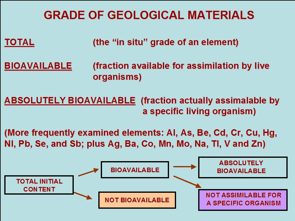 """GRADE OF GEOLOGICAL MATERIALS TOTAL (the """"in situ"""" grade of an element) BIOAVAILABLE (fraction available for assimilation by live organisms) ABSOLUTEL"""