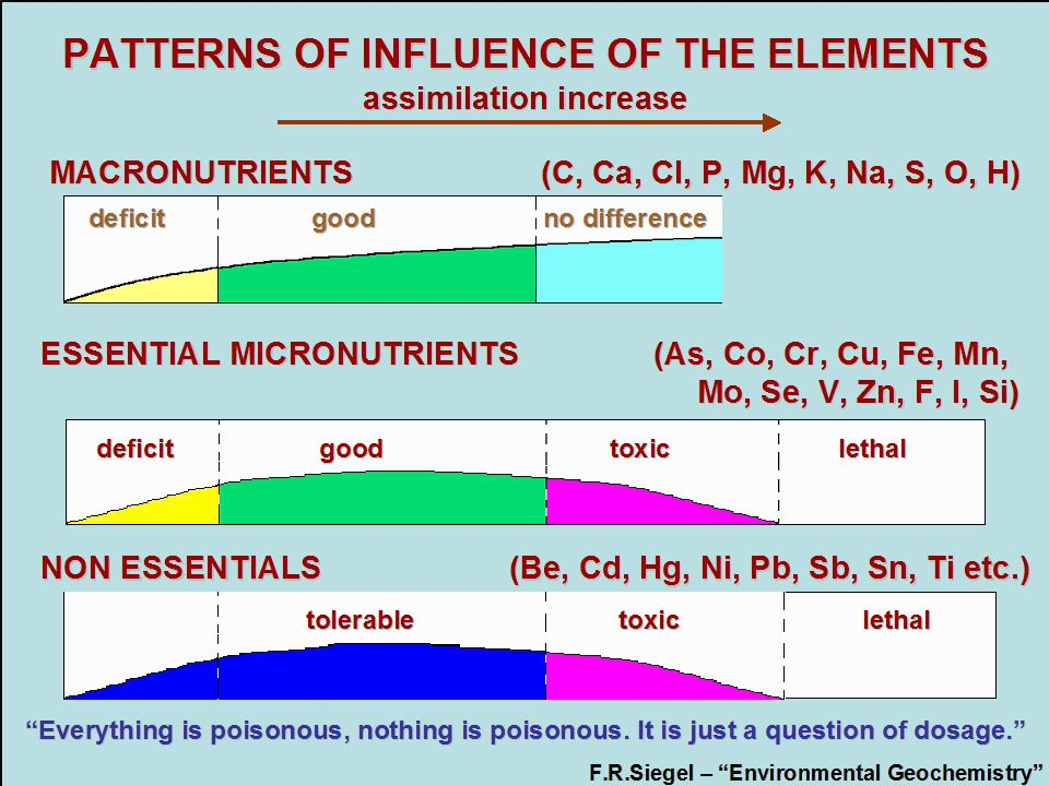 ESSENTIAL MICRONUTRIENTS (As, Co, Cr, Cu, Fe, Mn, Mo, Se, V, Zn, F, I, Si) NON ESSENTIALS (Be, Cd, Hg, Ni, Pb, Sb, Sn, Ti etc.) PATTERNS OF INFLUENCE