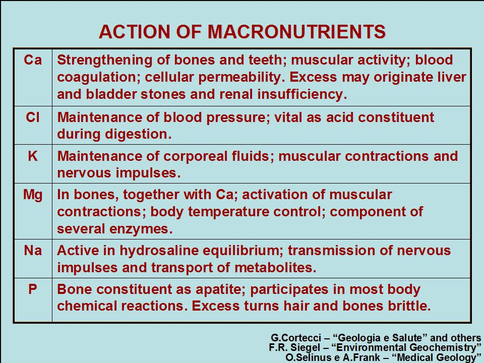 ACTION OF MICRONUTRIENTS CoActive in vitamin B 12 and in chemical reactions.