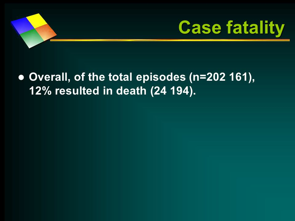 Case fatality Overall, of the total episodes (n=202 161), 12% resulted in death (24 194).
