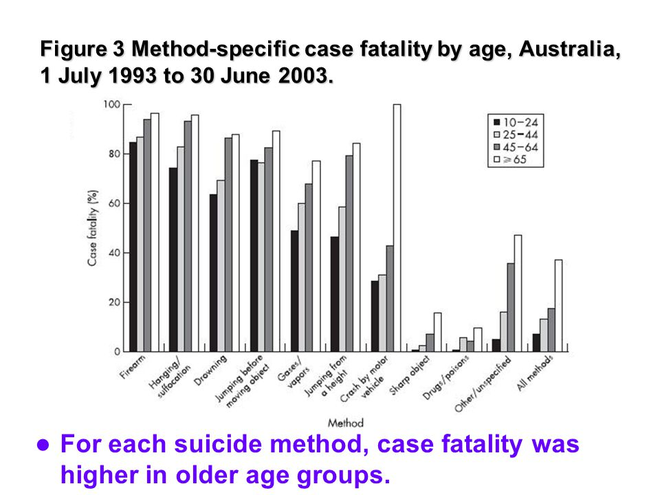 Figure 3 Method-specific case fatality by age, Australia, 1 July 1993 to 30 June 2003.