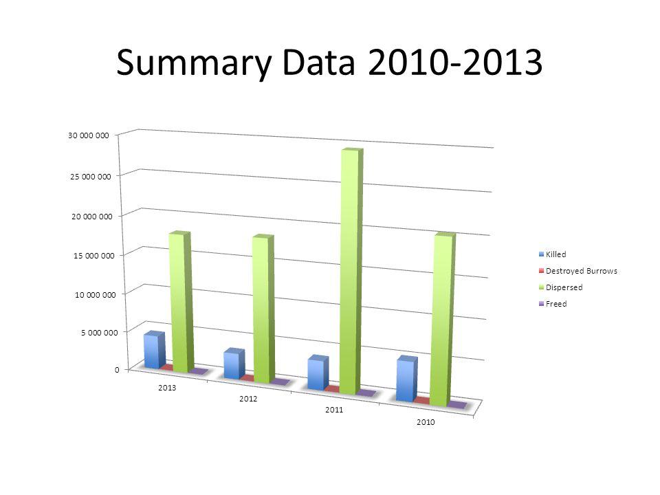 Summary Data 2010-2013