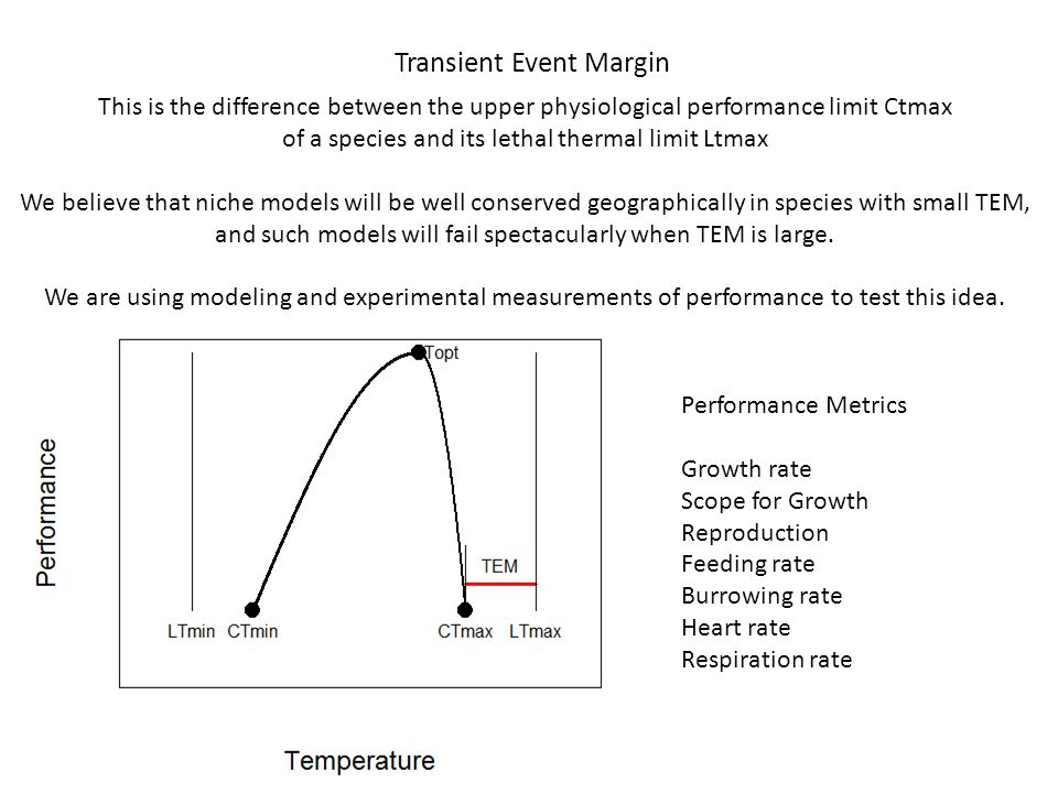 Transient Event Margin This is the difference between the upper physiological performance limit Ctmax of a species and its lethal thermal limit Ltmax We believe that niche models will be well conserved geographically in species with small TEM, and such models will fail spectacularly when TEM is large.