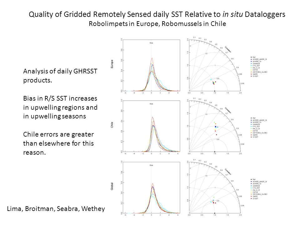Quality of Gridded Remotely Sensed daily SST Relative to in situ Dataloggers Robolimpets in Europe, Robomussels in Chile Analysis of daily GHRSST products.