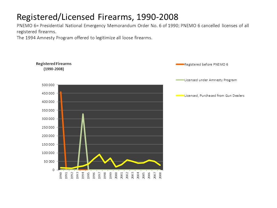 Registered/Licensed Firearms, 1990-2008 PNEMO 6= Presidential National Emergency Memorandum Order No.