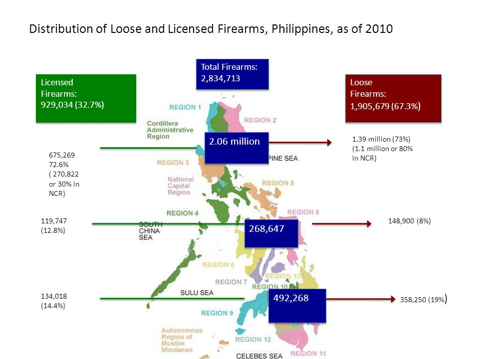 Distribution of Loose and Licensed Firearms, Philippines, as of 2010 1.39 million (73%) (1.1 million or 80% in NCR) 148,900 (8%) 358,250 (19% ) Loose Firearms: 1,905,679 (67.3% ) Loose Firearms: 1,905,679 (67.3% ) Licensed Firearms: 929,034 (32.7%) Licensed Firearms: 929,034 (32.7%) 675,269 72.6% ( 270,822 or 30% in NCR) 119,747 (12.8%) 134,018 (14.4%) Total Firearms: 2,834,713 Total Firearms: 2,834,713 2.06 million 268,647 492,268