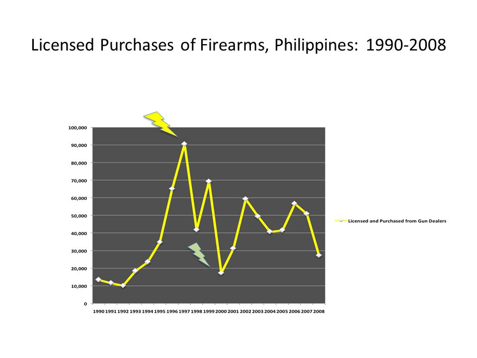 Licensed Purchases of Firearms, Philippines: 1990-2008