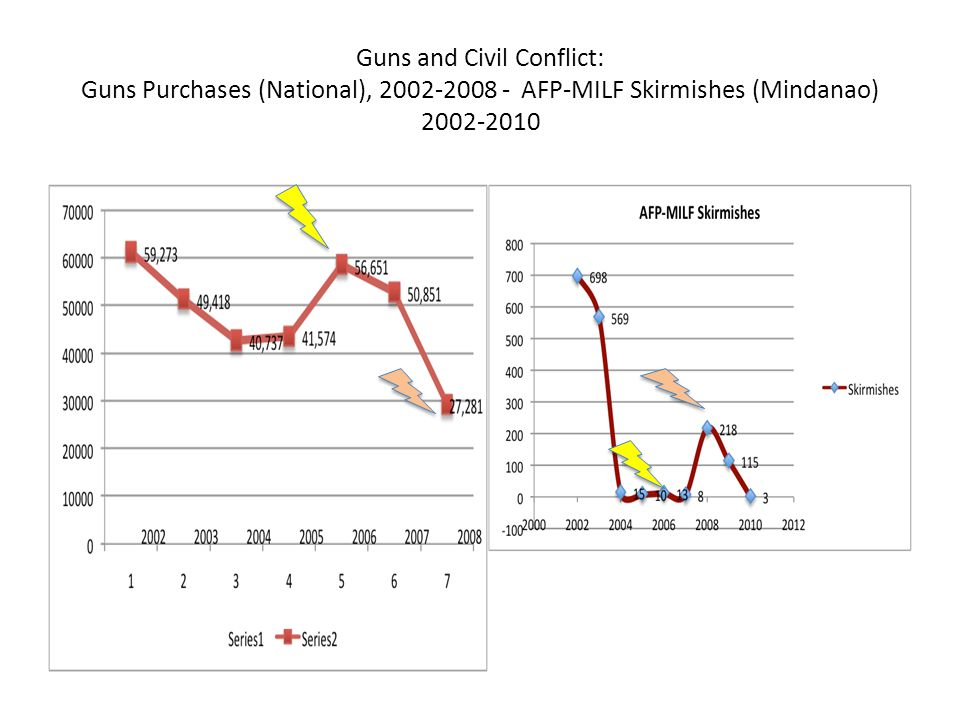 Guns and Civil Conflict: Guns Purchases (National), 2002-2008 - AFP-MILF Skirmishes (Mindanao) 2002-2010