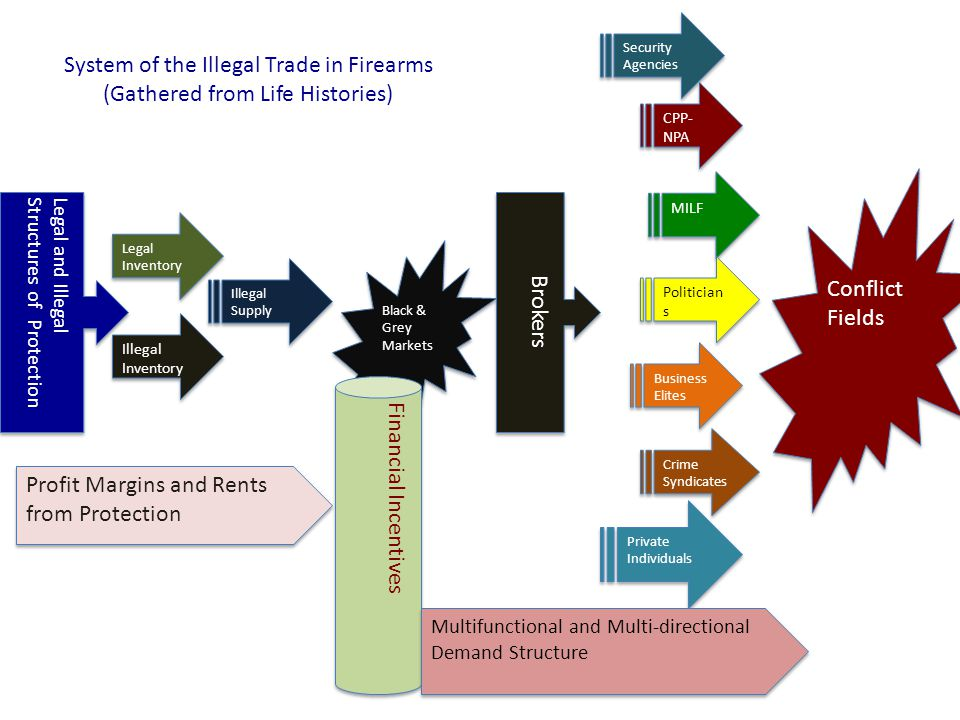 Legal and IllegalStructures of Protection Legal Inventory Legal Inventory Illegal Inventory Illegal Supply Black & Grey Markets Black & Grey Markets Brokers MILF Politician s Business Elites Crime Syndicates CPP- NPA Conflict Fields Private Individuals Security Agencies System of the Illegal Trade in Firearms (Gathered from Life Histories) Financial Incentives Profit Margins and Rents from Protection Multifunctional and Multi-directional Demand Structure