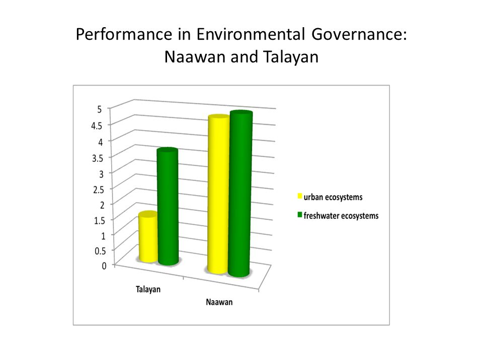 Performance in Environmental Governance: Naawan and Talayan