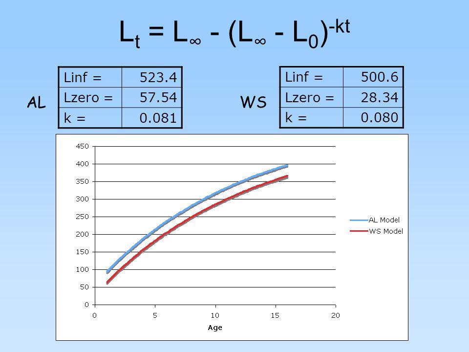 L t = L ∞ - (L ∞ - L 0 ) -kt Linf =523.4 Lzero =57.54 k =0.081 Linf =500.6 Lzero =28.34 k =0.080 AL WS