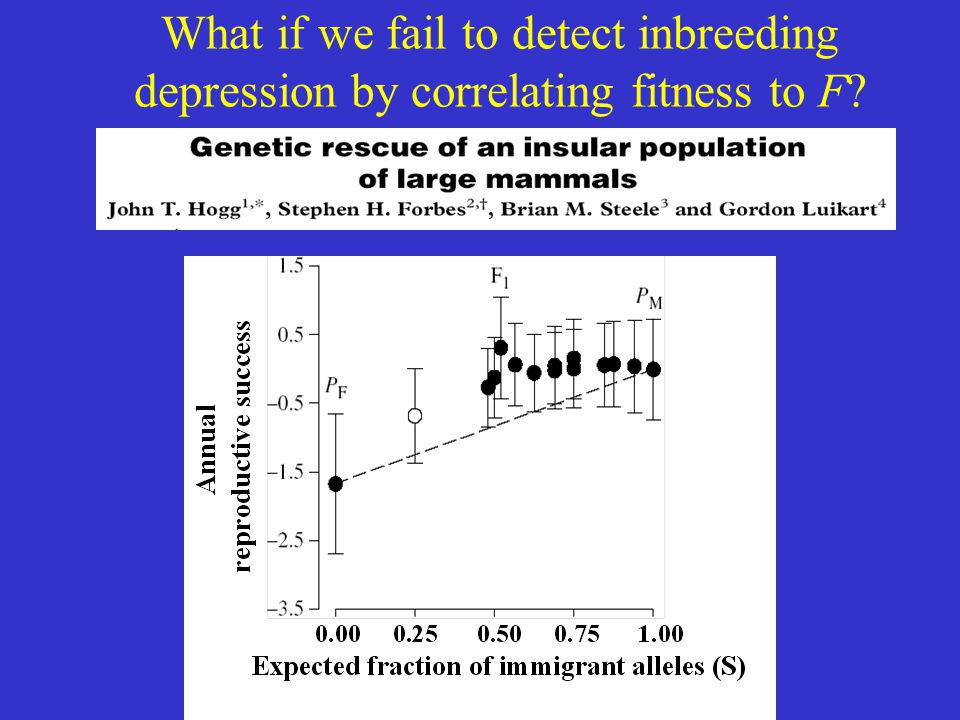 What if we fail to detect inbreeding depression by correlating fitness to F?