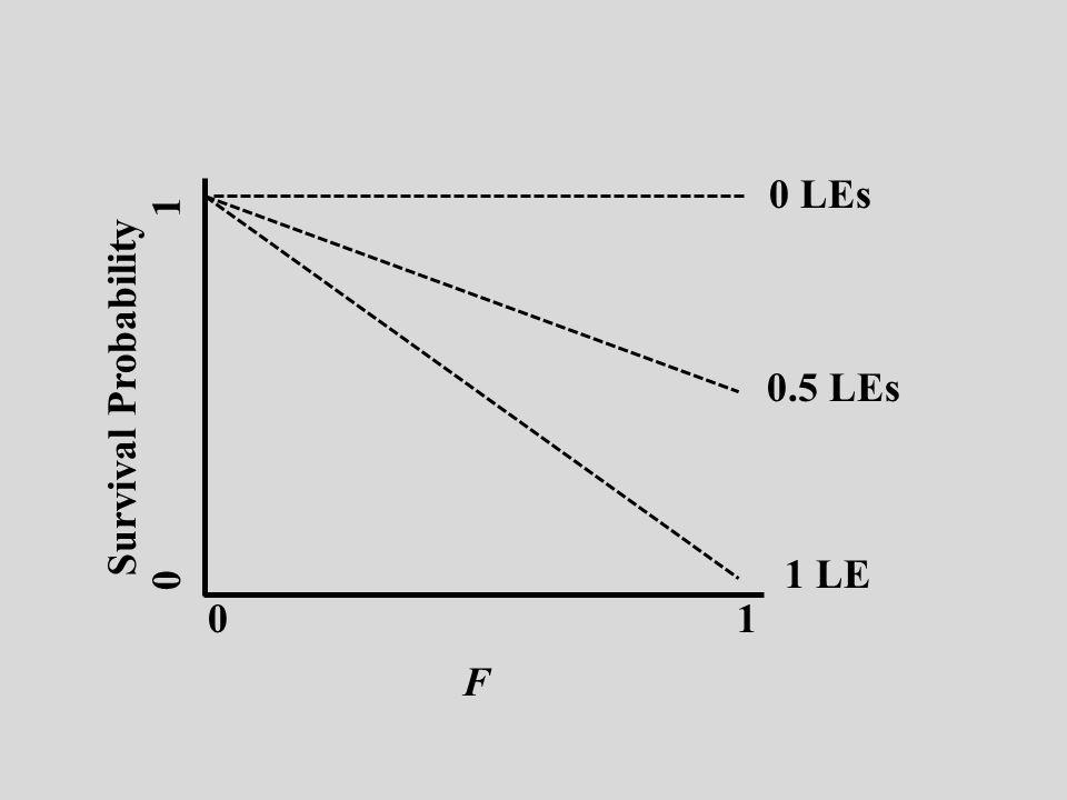 0 1 Survival Probability F 0 1 0 LEs 1 LE 0.5 LEs