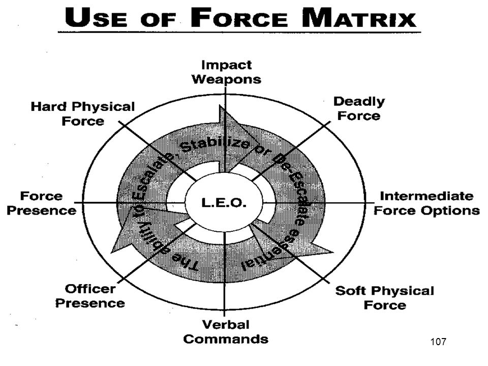 THE FORCE CONTINUUM – WHEN TO USE SIM's Ladder of Force Force Continuum Circle of Force Force Modular Escalation of Force 106