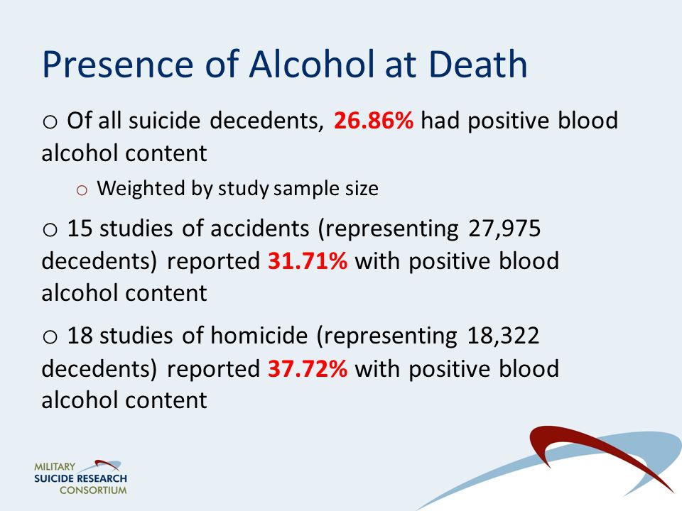 Presence of Alcohol at Death o Of all suicide decedents, 26.86% had positive blood alcohol content o Weighted by study sample size o 15 studies of accidents (representing 27,975 decedents) reported 31.71% with positive blood alcohol content o 18 studies of homicide (representing 18,322 decedents) reported 37.72% with positive blood alcohol content
