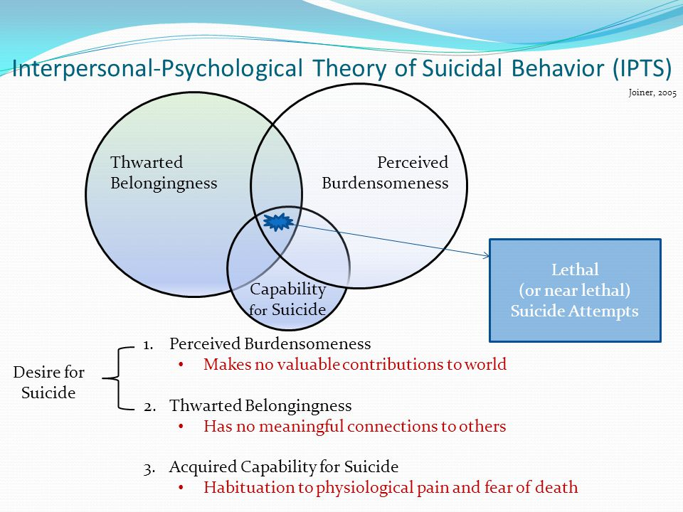Interpersonal-Psychological Theory of Suicidal Behavior (IPTS) Thwarted Belongingness Capability for Suicide 1.Perceived Burdensomeness Makes no valuable contributions to world 2.Thwarted Belongingness Has no meaningful connections to others 3.Acquired Capability for Suicide Habituation to physiological pain and fear of death Desire for Suicide Joiner, 2005 Perceived Burdensomeness Lethal (or near lethal) Suicide Attempts
