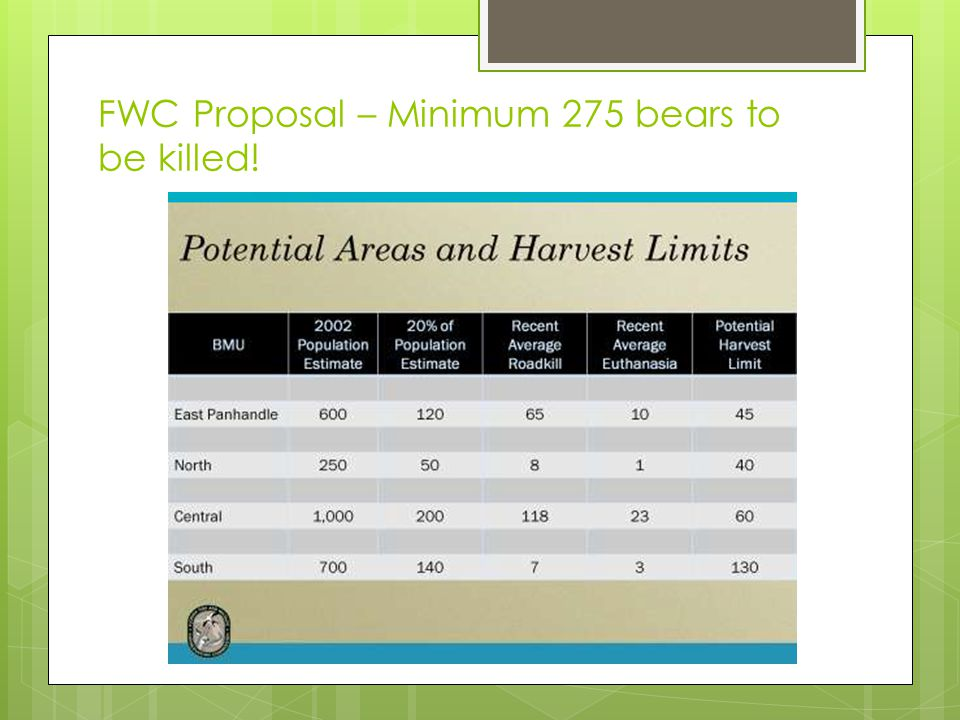 FWC Proposal – Minimum 275 bears to be killed!