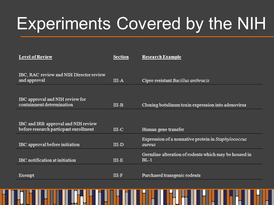 Experiments Covered by the NIH Level of ReviewSectionResearch Example IBC, RAC review and NIH Director review and approvalIII-ACipro resistant Bacillu