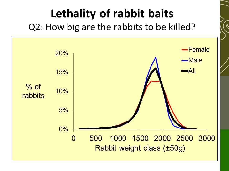 Lethality of rabbit baits Q2: How big are the rabbits to be killed