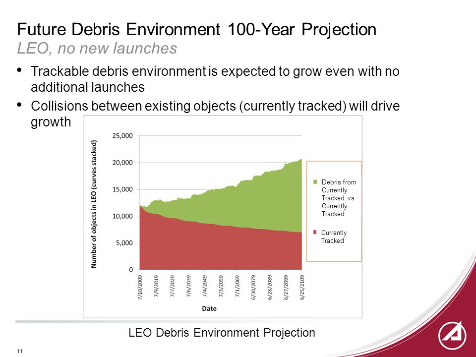 11 Future Debris Environment 100-Year Projection LEO, no new launches Trackable debris environment is expected to grow even with no additional launches Collisions between existing objects (currently tracked) will drive growth Currently Tracked Debris from Currently Tracked vs Currently Tracked LEO Debris Environment Projection