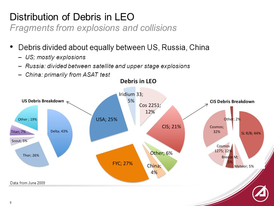 9 Distribution of Debris in LEO Fragments from explosions and collisions Debris divided about equally between US, Russia, China –US; mostly explosions –Russia: divided between satellite and upper stage explosions –China: primarily from ASAT test Data from June 2009