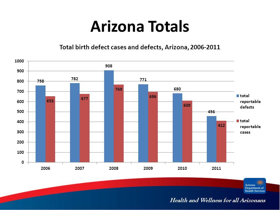 Health and Wellness for all Arizonans Arizona Totals