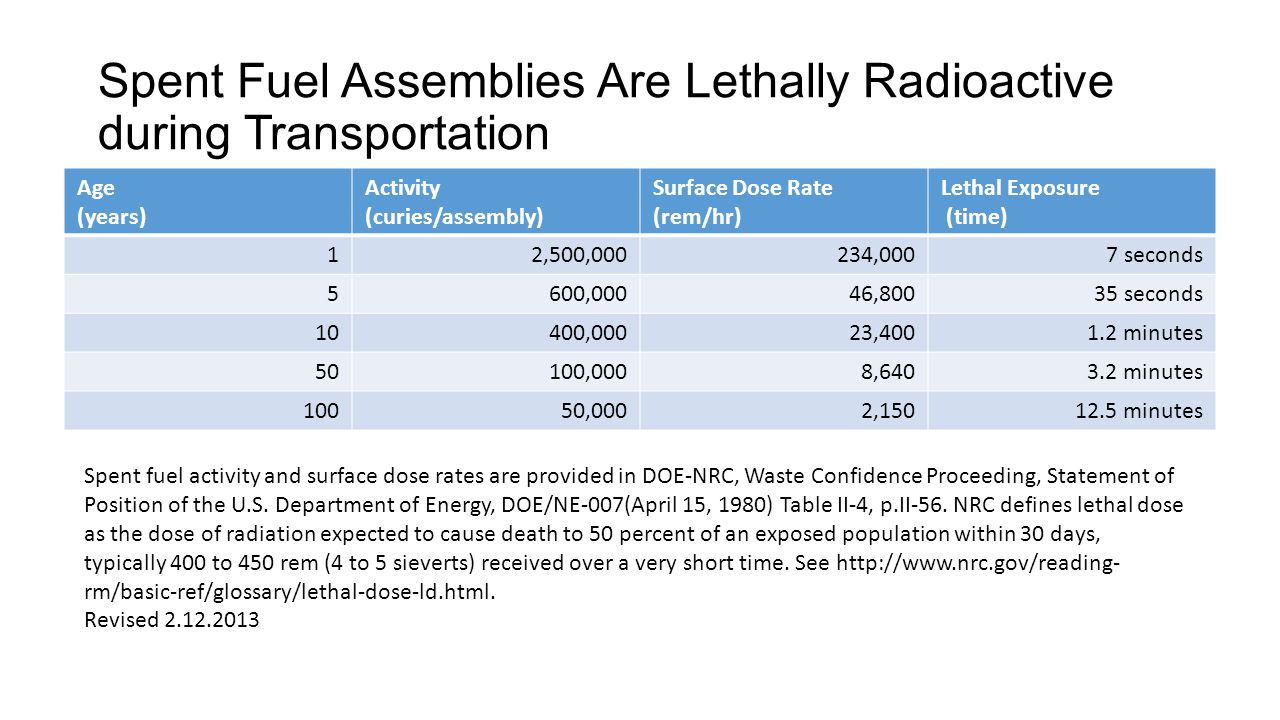 Spent Fuel Assemblies Are Lethally Radioactive during Transportation Age (years) Activity (curies/assembly) Surface Dose Rate (rem/hr) Lethal Exposure (time) 12,500,000234,0007 seconds 5600,00046,80035 seconds 10400,00023,4001.2 minutes 50100,0008,6403.2 minutes 10050,0002,15012.5 minutes Spent fuel activity and surface dose rates are provided in DOE-NRC, Waste Confidence Proceeding, Statement of Position of the U.S.