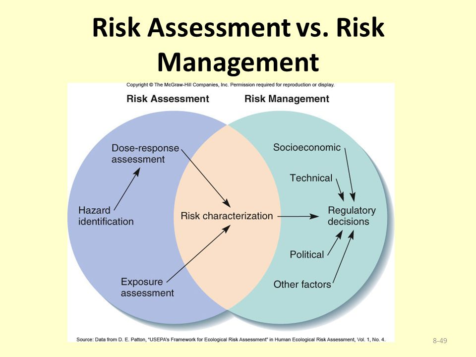 Risk Assessment vs. Risk Management 8-49